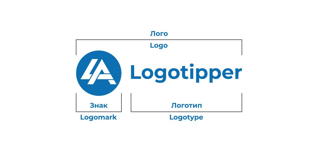 Лого, логотип и фирменный знак